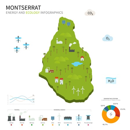 osmosis: Energy industry and ecology of Montserrat