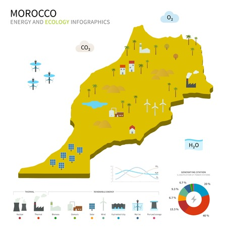 cooling tower: Energy industry and ecology of Morocco