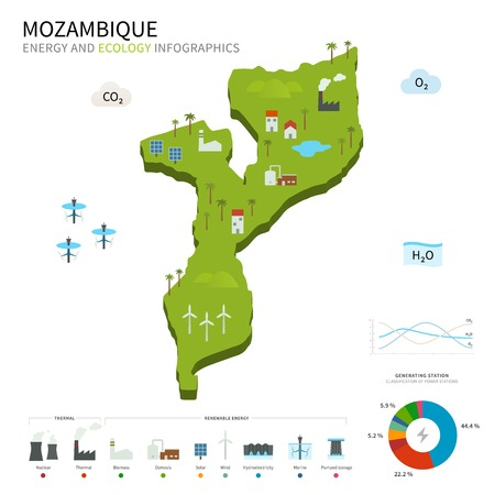 pumped: Energy industry and ecology of Mozambique