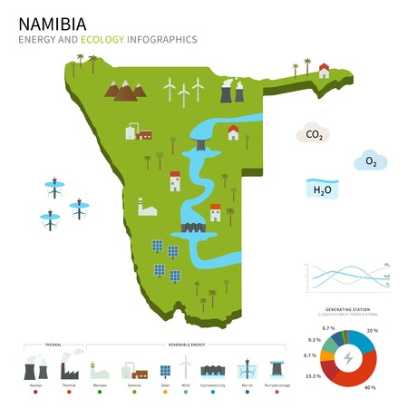 energy industry: Energy industry and ecology of Namibia