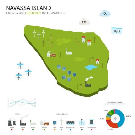 energy industry: Energy industry and ecology of Navassa Island