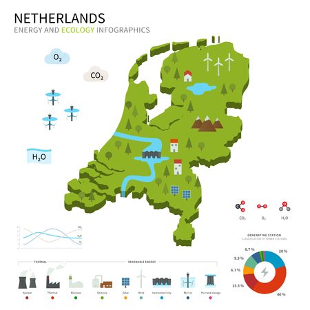 osmosis: Energy industry and ecology of Netherlands