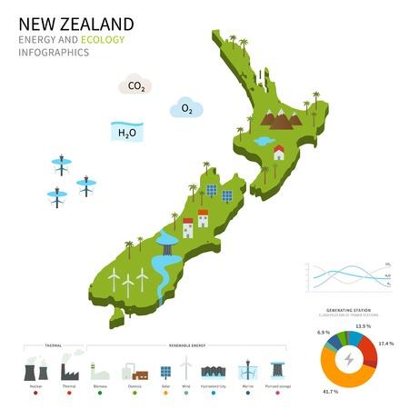 Energie-industrie en ecologie van Nieuw-Zeeland Stock Illustratie