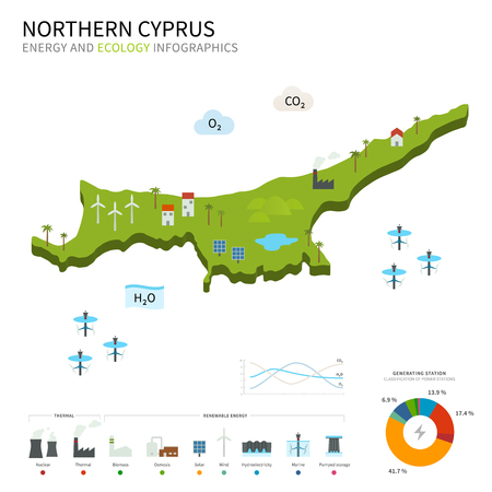 energy industry: Energy industry and ecology of Northern Cyprus