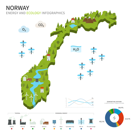 pumped: Energy industry and ecology of Norway