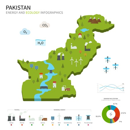 pumped: Energy industry and ecology of Pakistan