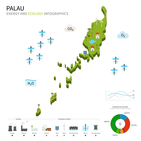 energy industry: Energy industry and ecology of Palau