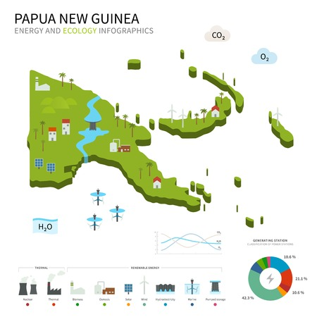 Energy industry and ecology of Papua New Guinea Vector