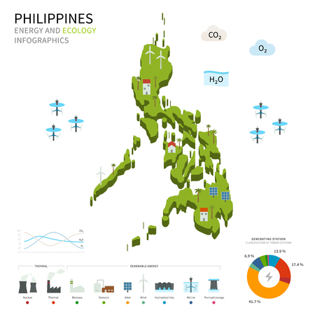 energy industry: Energy industry and ecology of Philippines