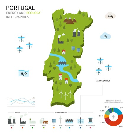 pumped: Energy industry and ecology of Portugal