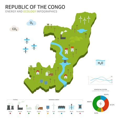 osmosis: Energy industry and ecology map Republic of the Congo