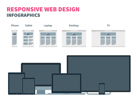 display size: Responsive web design for different devices. Smartphone, tablet, laptop, TV and desktop computer. Flat vector illustration