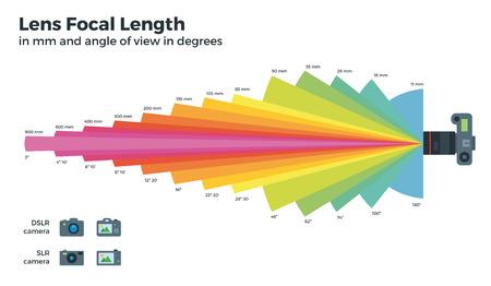 distancias focales diferentes tabla de vectores, Lente, Ángulo de imagen, la longitud focal, área de captura para DSLR, cámaras CLR. Lente con una distancia focal corta y lente con una distancia focal larga.