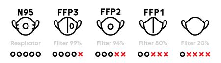 Set of respirators with different levels of protection. Editable line vector.