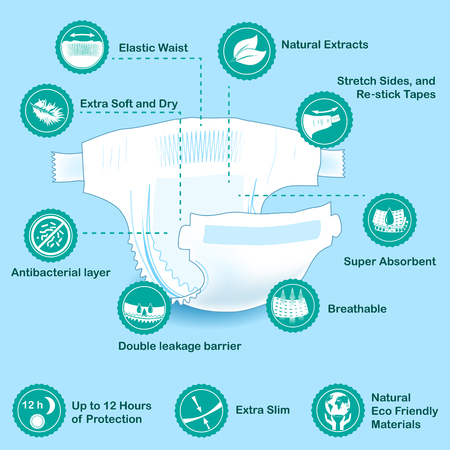 Open baby diaper with characteristics icons. Natural extracts, slim, antibacterial, stretch sides, re-stick tapes, eco friendly, leakage barriers, super absorbent, elastic waist, breathable, soft, dry.