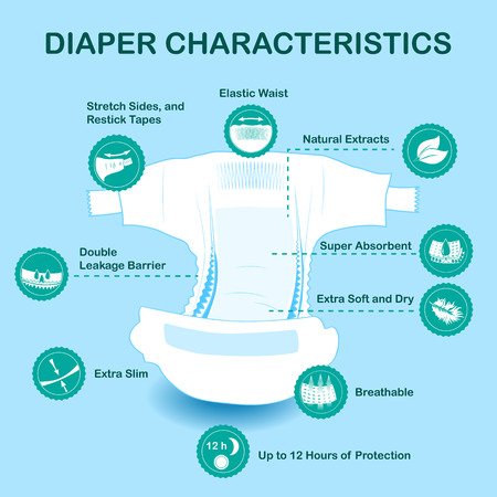 Open baby diaper with characteristics icons. Natural extracts, slim, antibacterial, stretch sides, re-stick tapes, eco friendly, leakage barriers, super absorbent, elastic waist, breathable soft dry Çizim
