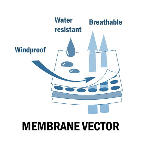 Membrane fabric sign. Vector Stock Illustratie