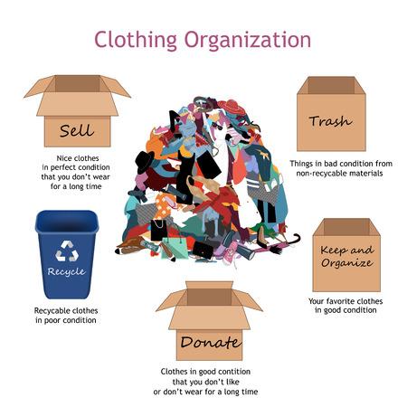 Étapes de l'organisation des vêtements. Illustration vectorielle avec une grosse pile désordonnée de vêtements inutiles, anciens, bon marché et détruits et vendez, donnez, conservez, recyclez et poubelles pour organiser les vêtements. Rien à porter et concept d'arrangement de garde-robe.