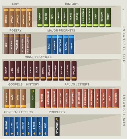 Protestantse Bijbel Law, Geschiedenis, poëzie, grote profeten, evangeliën, brieven en profetie Stock Illustratie