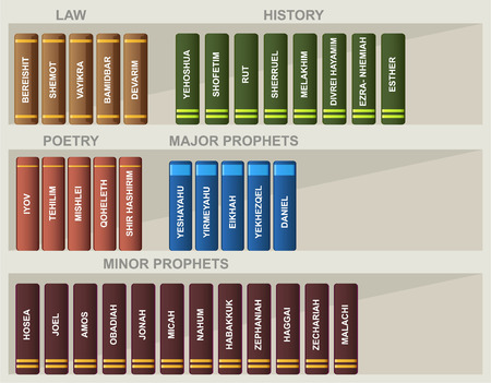 hebrew bible: Jewish Bible Books Law History Poetry Prophets vecor illustration cartoon.