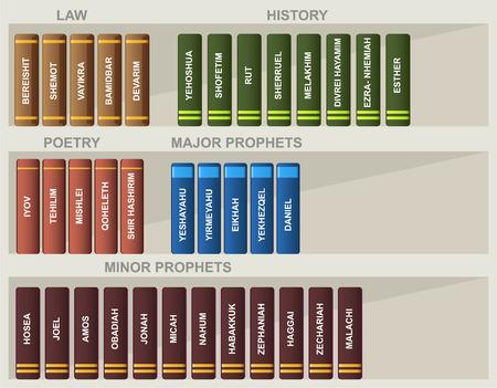 Joodse bijbel Boeken Wet Geschiedenis Poëzie Profeten vecorillustratie cartoon.