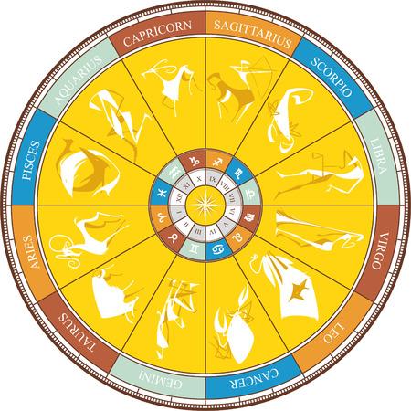 Zodiac Wheel Astrology Astrological Solar Signs