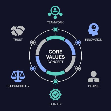 Simple infographic for core values visualization with colorful pie chart and icons, isolated on dark background. Easy to use for your website or presentation.