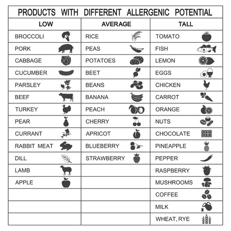 potential: Products with different allergenic potential. Vector illustration Illustration