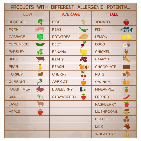 allergenic: Products with different allergenic potential. Vector illustration Illustration