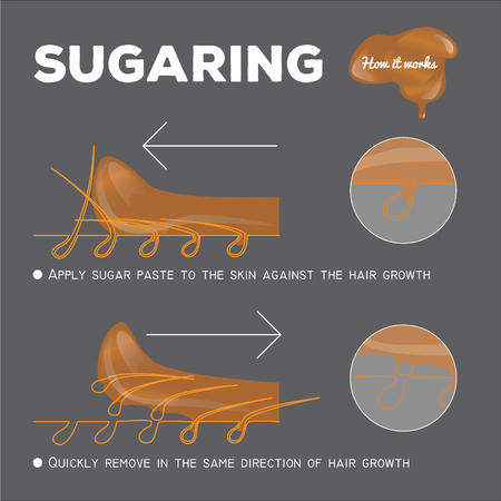 instruction of sugaring epilation. how it works. sugar paste