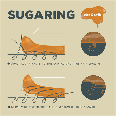 smooth legs: instruction of sugaring epilation. how it works. sugar paste