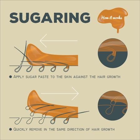 sugar paste: instruction of sugaring epilation. how it works. sugar paste