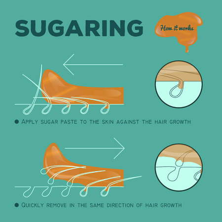 instruction: instruction of sugaring epilation. how it works. sugar paste