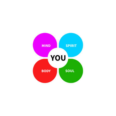 Soul, body, spirit and mind diagram. Balance and harmony of person icon