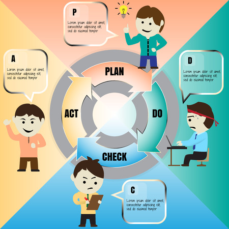 pdca: Vector cartoon of the Deming Cycle or PDCA cycle