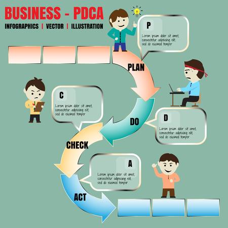デミング サイクルの PDCA のワークフロー