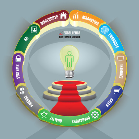 kiválóság: Strategy of global customer service excellence