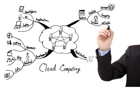 lan: Businessmans hand draw cloud computing concept diagram