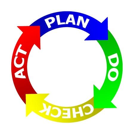 PDCA (Plan Do Check Act) sobre un fondo blanco