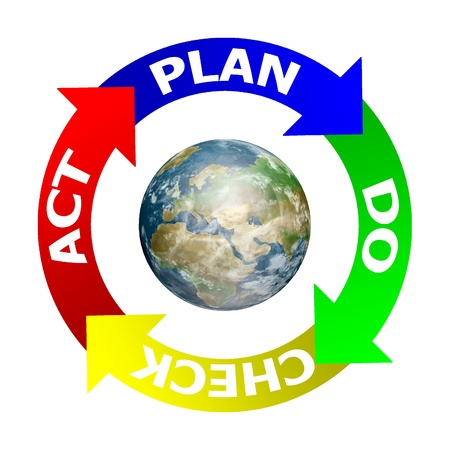 Earth in PDCA (Plan Do Check Act) on a white background