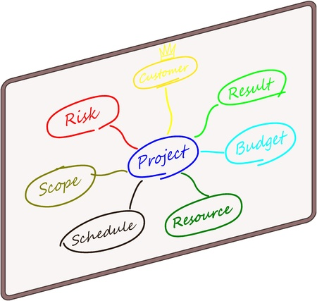 Raster: mindmap of a projectmanager photo