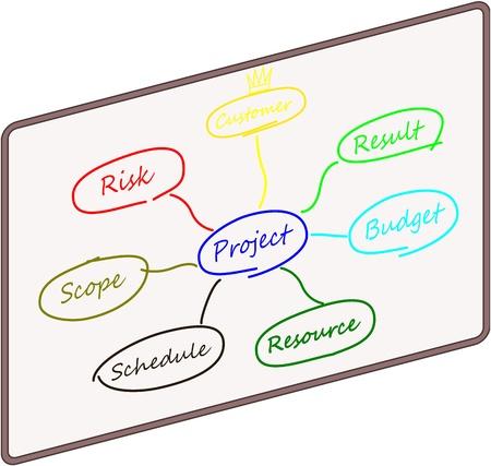 mindmap: Raster: mindmap of a projectmanager Stock Photo