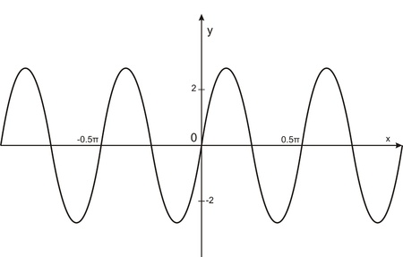 sinusoidal: very big size Trigonometry sinusoidal graph illustration Stock Photo