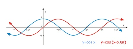very big size Trigonometry sinusoidal graph illustration Stock Photo