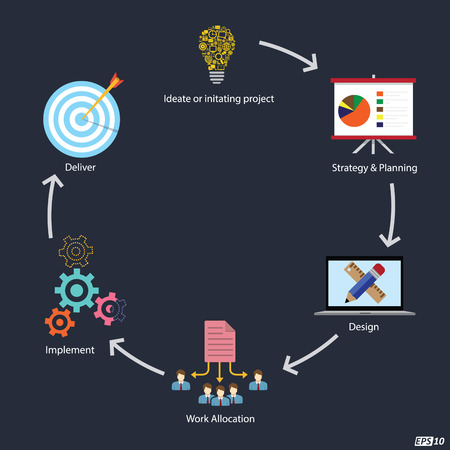 lifecycle: Project Lifecycle or different stages Illustration