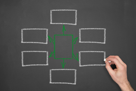 centralize: A hand drawn conclusion diagram, flow chart on a chalkboard.