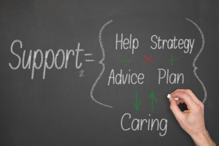 Support concept formula on a chalkboard