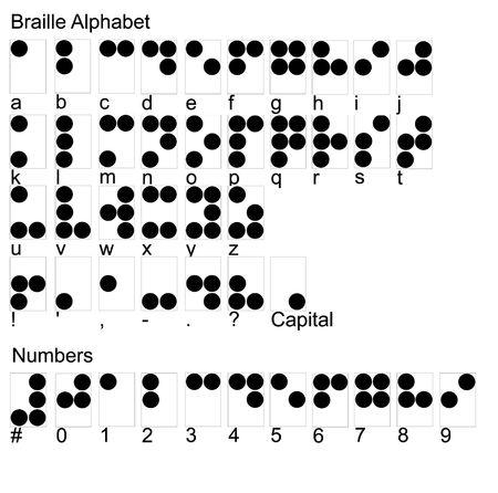 braille: Puntuacion alfabeto braille y n�meros  Foto de archivo