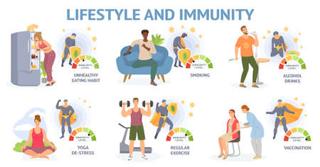 Lifestyle and immunity. Virus threat. Fight against viral diseases. To protect body. Strong immune system. Healthy habits against respiratoty diseases and viruses. Medical prevention of human germs Vector Illustratie