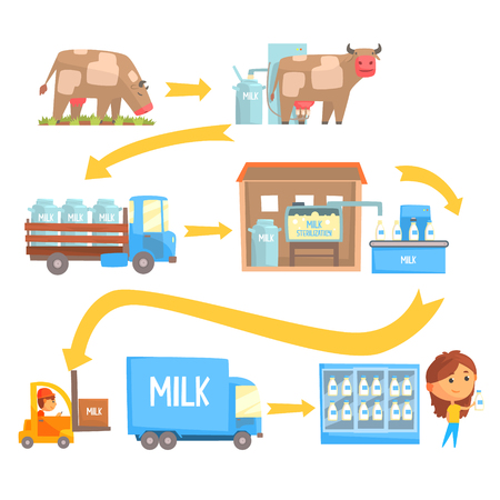 Productie en verwerking van melkstadia set van vector illustraties geïsoleerd op een witte achtergrond Vector Illustratie